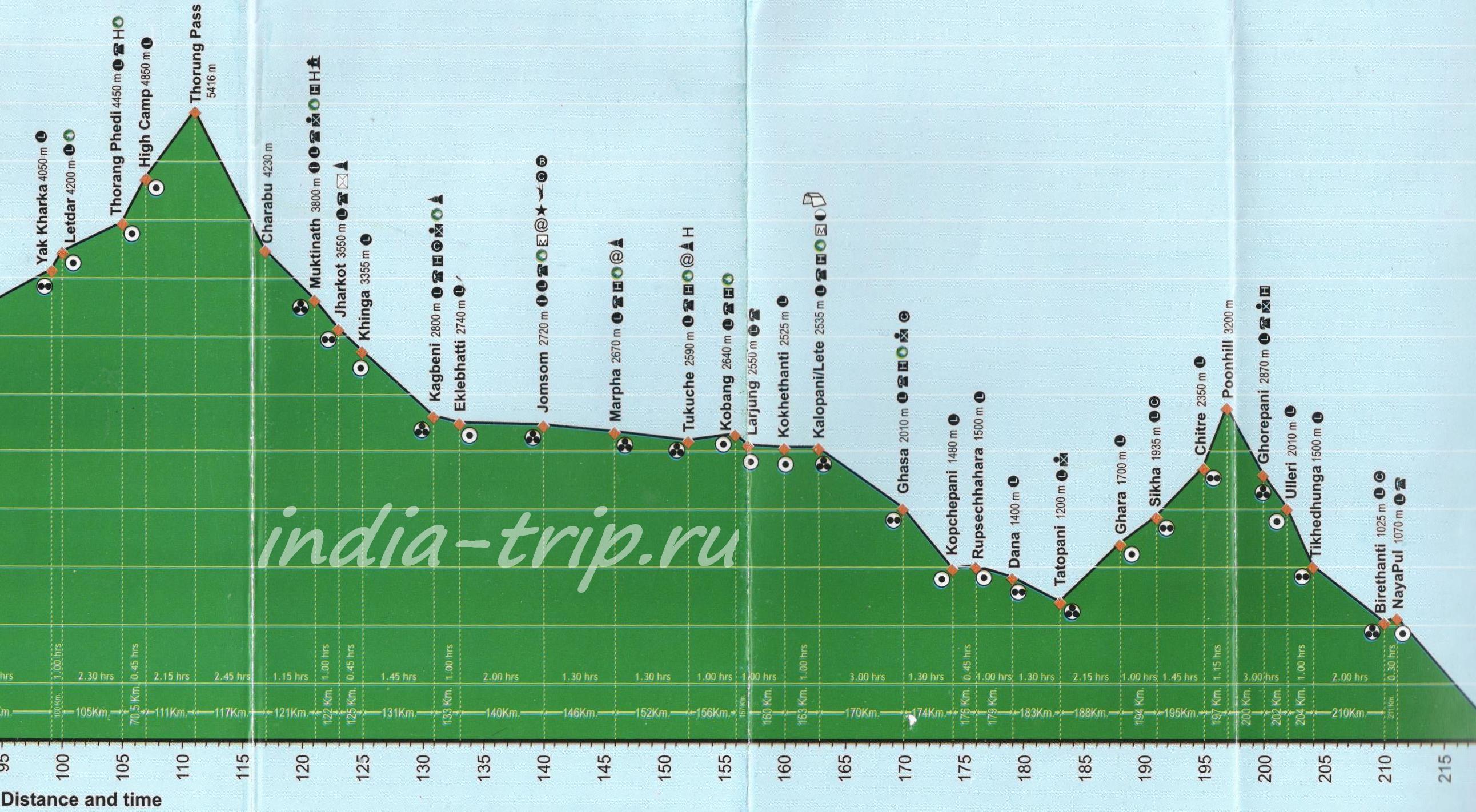 Трек вокруг Аннапурны, карта высот часть 2