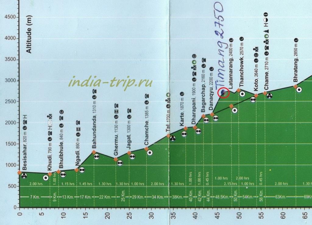 Трек вокруг Аннапурны. Карта высот