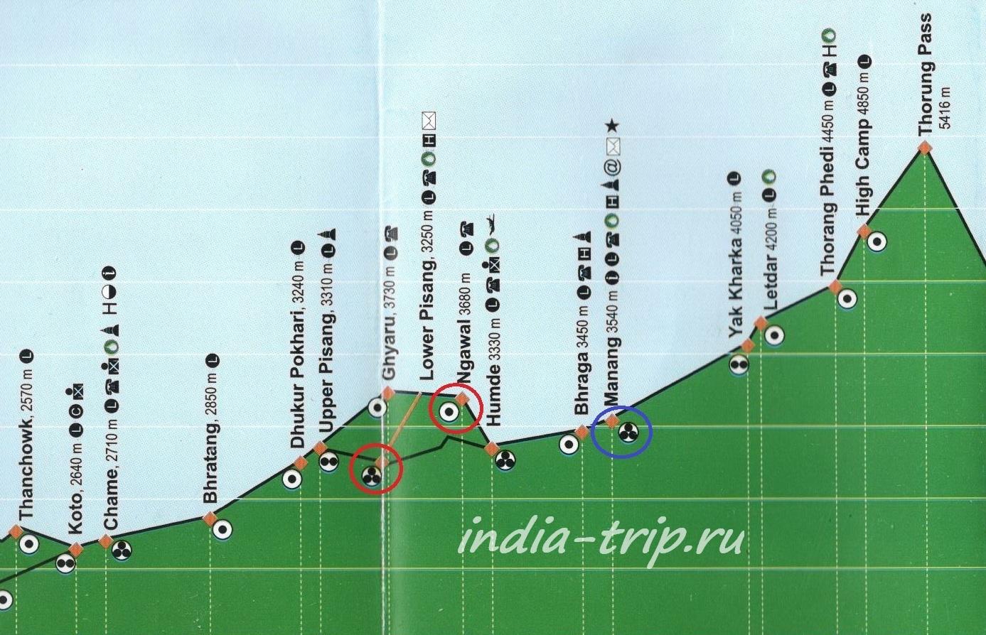 Трек вокруг Аннапурны, карта высот