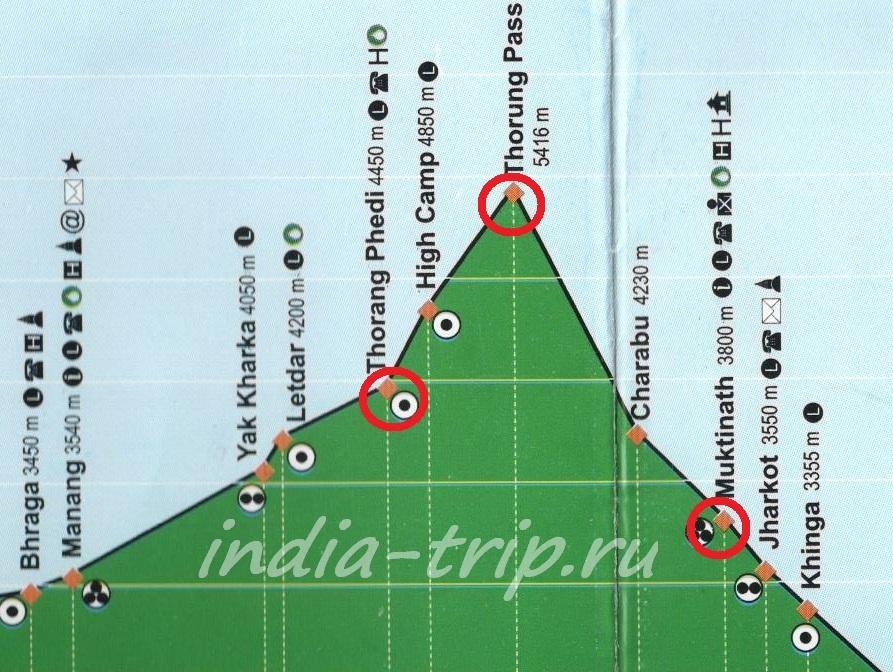 Схема высот перевала Торонг Ла