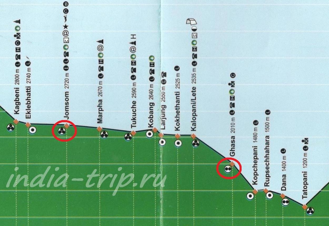 Схема высот  Домсом -Гхаса